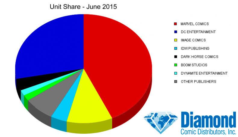 Estatísticas divulgadas pela Diamond mensalmente