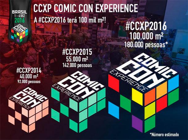 Crescimento da CCXP